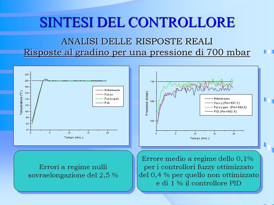 SINTESI DEL CONTROLLORE ANALISI DELLE RISPOSTE REALI Risposte al gradino per una pressione di 700 mbar Errori a regime nulli sovraelongazione del 2,5