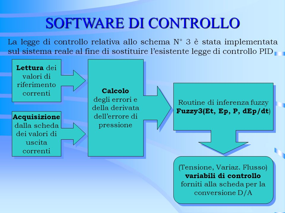 SOFTWARE DI CONTROLLO La legge di controllo relativa allo schema N° 3 è stata implementata sul sistema reale al fine di sostituire lesistente legge di