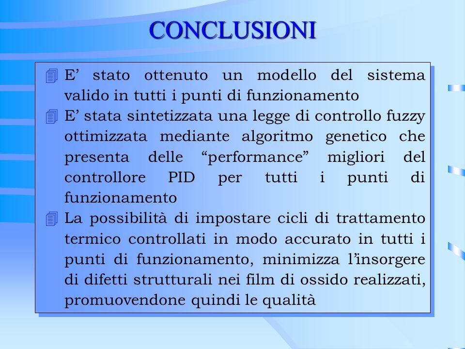 CONCLUSIONI 4E stato ottenuto un modello del sistema valido in tutti i punti di funzionamento 4E stata sintetizzata una legge di controllo fuzzy ottim