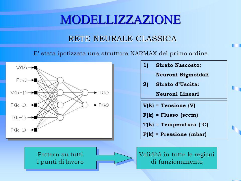 MODELLIZZAZIONE RETE NEURALE CLASSICA 1)Strato Nascosto: Neuroni Sigmoidali 2)Strato dUscita: Neuroni Lineari V(k) = Tensione (V) F(k) = Flusso (sccm)
