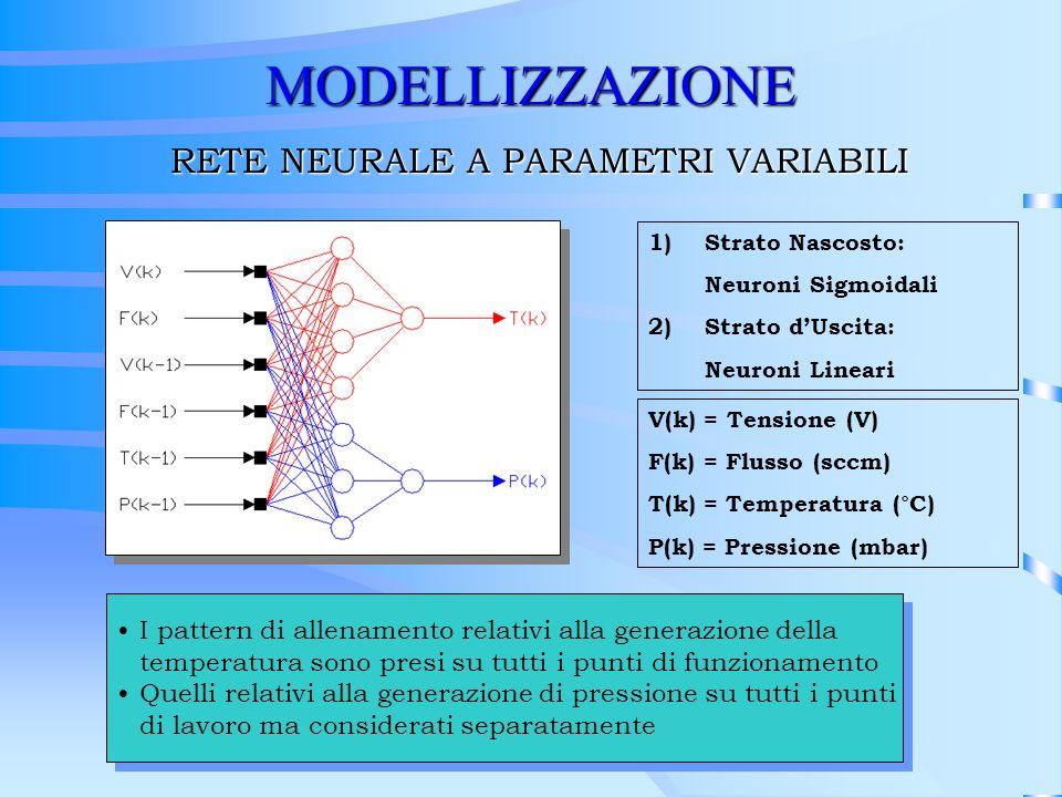 MODELLIZZAZIONE RETE NEURALE A PARAMETRI VARIABILI 1)Strato Nascosto: Neuroni Sigmoidali 2)Strato dUscita: Neuroni Lineari V(k) = Tensione (V) F(k) =