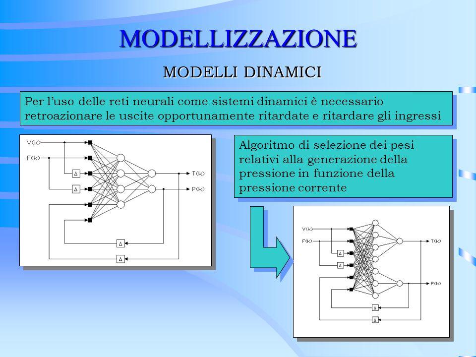 Algoritmo di selezione dei pesi relativi alla generazione della pressione in funzione della pressione corrente MODELLIZZAZIONE MODELLI DINAMICI Per lu