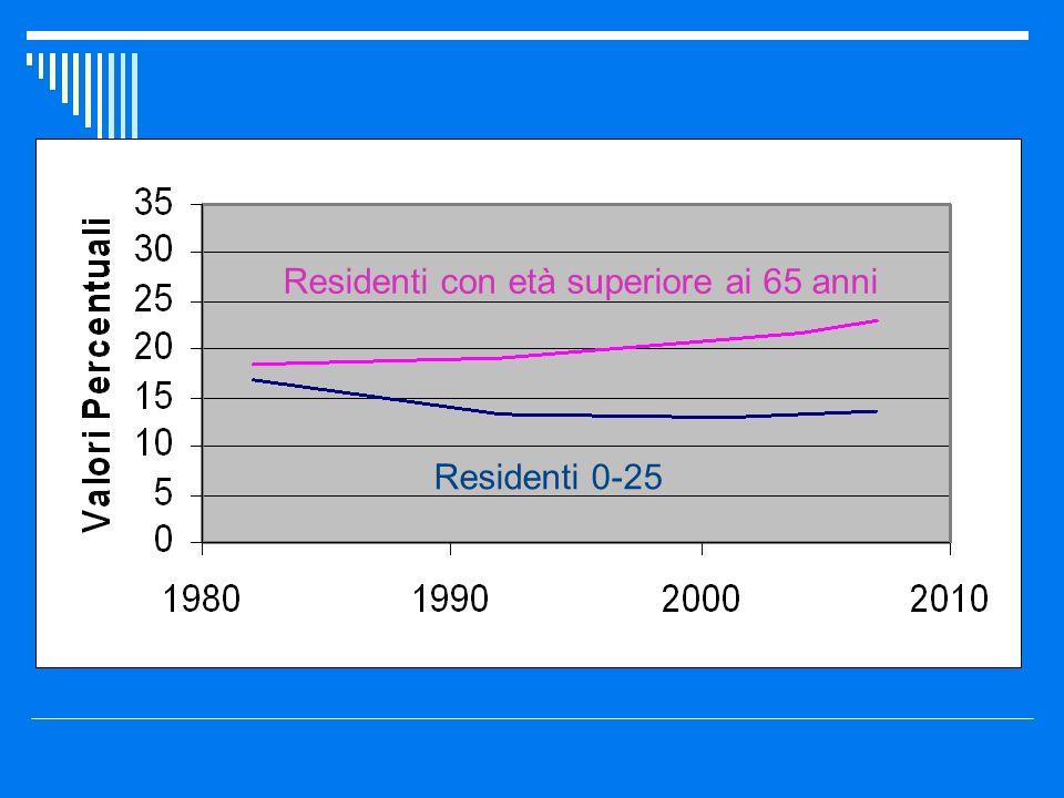 Residenti 0-25 Residenti con età superiore ai 65 anni