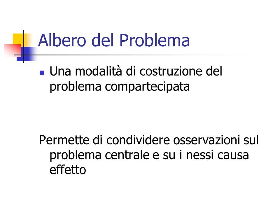 Albero del Problema Una modalità di costruzione del problema compartecipata Permette di condividere osservazioni sul problema centrale e su i nessi ca