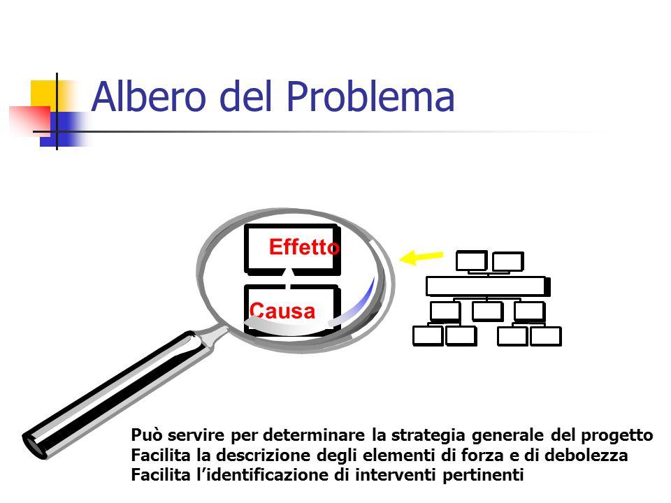 Albero del Problema Effetto Causa Può servire per determinare la strategia generale del progetto Facilita la descrizione degli elementi di forza e di