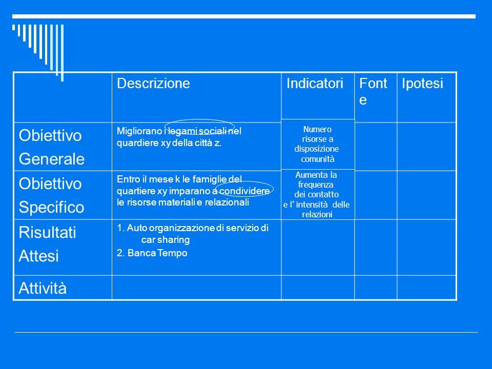 DescrizioneIndicatoriFont e Ipotesi Obiettivo Generale Migliorano i legami sociali nel quardiere xy della città z. Obiettivo Specifico Entro il mese k