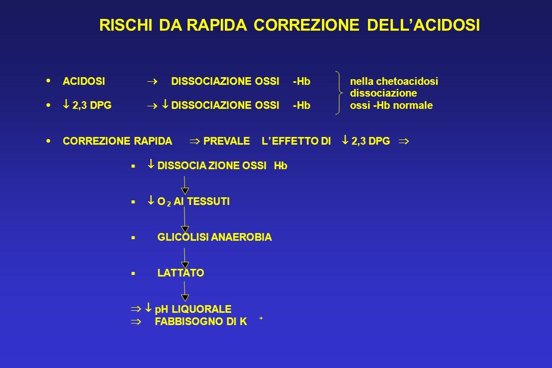 ACIDOSI DISSOCIAZIONE OSSI-Hb nella chetoacidosi dissociazione 2,3 DPG DISSOCIAZIONE OSSI-Hb ossi-Hb normale CORREZIONE RAPIDA PREVALELEFFETTO DI 2,3