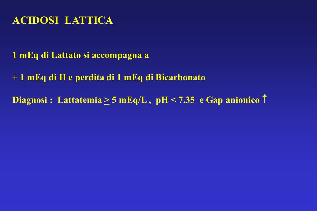 ACIDOSI LATTICA 1 mEq di Lattato si accompagna a + 1 mEq di H e perdita di 1 mEq di Bicarbonato Diagnosi : Lattatemia > 5 mEq/L, pH < 7.35 e Gap anion