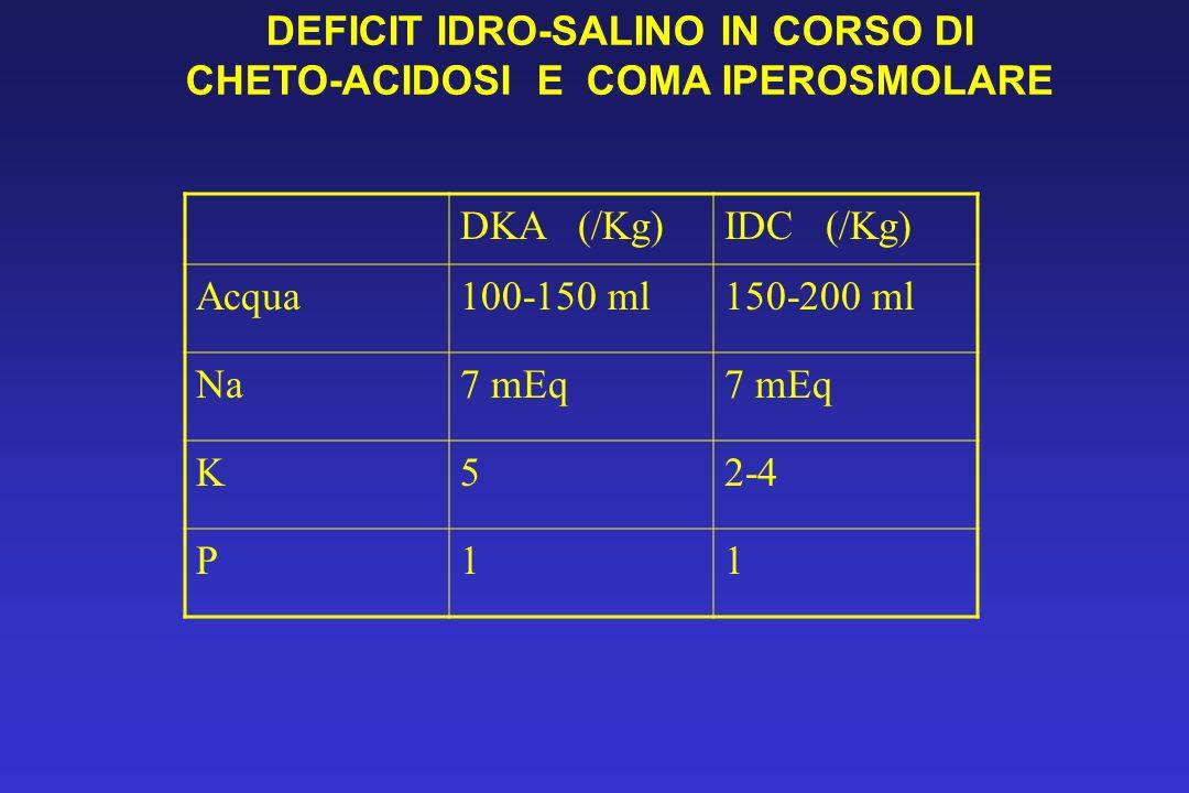 DKA (/Kg)IDC (/Kg) Acqua100-150 ml150-200 ml Na7 mEq K52-4 P11 DEFICIT IDRO-SALINO IN CORSO DI CHETO-ACIDOSI E COMA IPEROSMOLARE