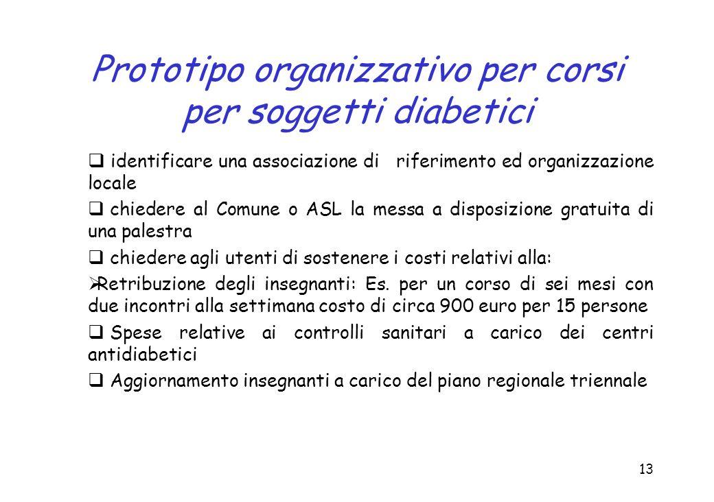 13 Prototipo organizzativo per corsi per soggetti diabetici identificare una associazione di riferimento ed organizzazione locale chiedere al Comune o