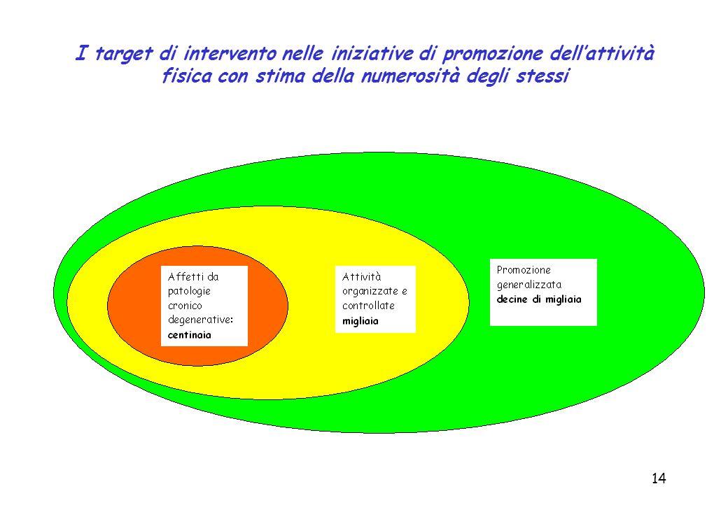 14 I target di intervento nelle iniziative di promozione dellattività fisica con stima della numerosità degli stessi