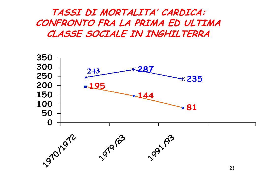 21 TASSI DI MORTALITA CARDICA: CONFRONTO FRA LA PRIMA ED ULTIMA CLASSE SOCIALE IN INGHILTERRA