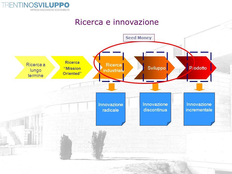 Ricerca e innovazione Ricerca a lungo termine Ricerca Mission Oriented Ricerca industriale ProdottoSviluppo Innovazione radicale Innovazione discontin