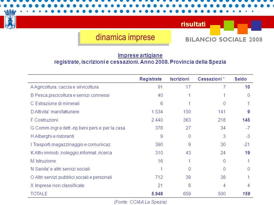 BILANCIO SOCIALE 2008 risultati dinamica imprese Imprese artigiane registrate, iscrizioni e cessazioni. Anno 2008. Provincia della Spezia RegistrateIs