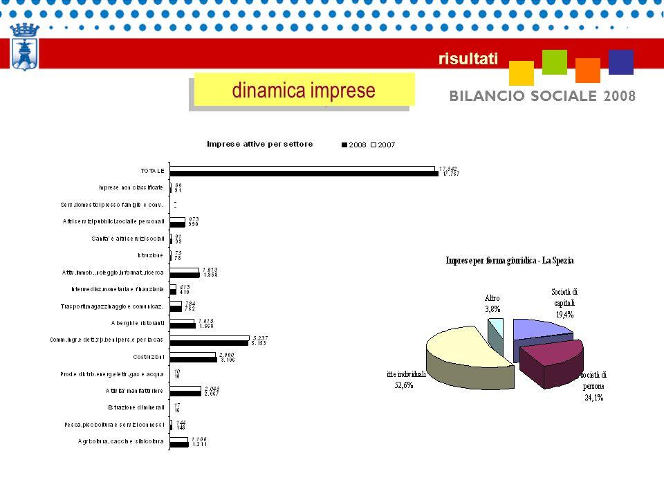 BILANCIO SOCIALE 2008 risultati dinamica imprese imprese attive per settore e forma giuridica 2007/2008