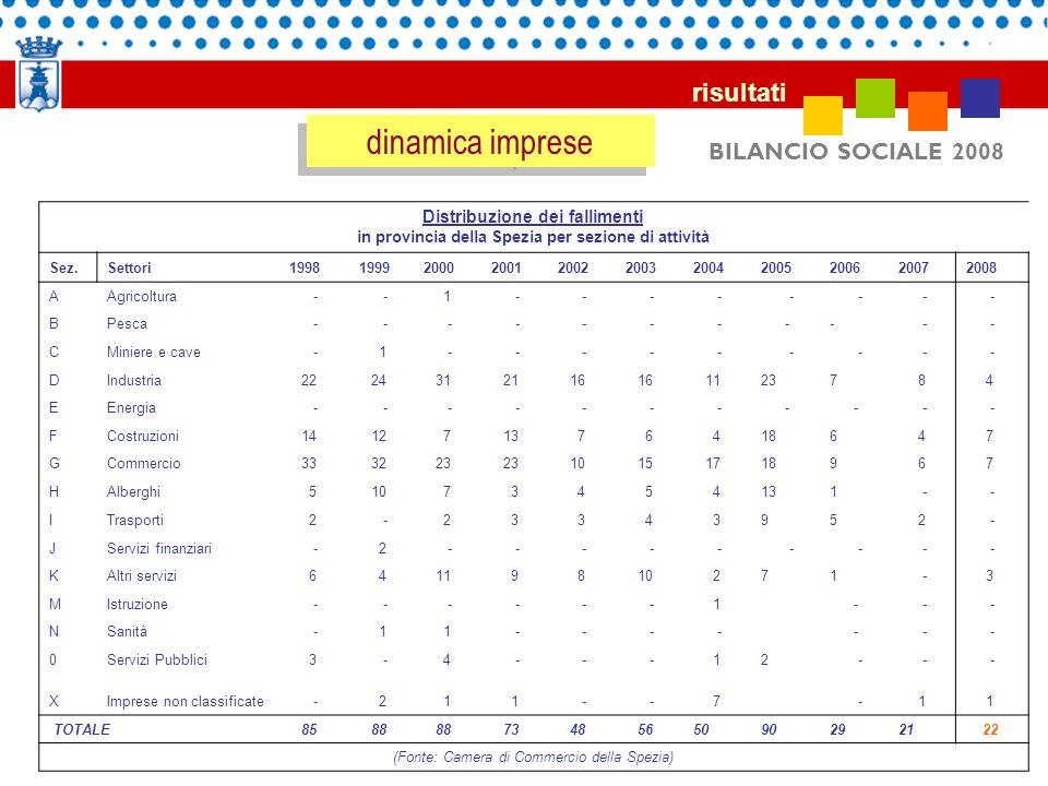 BILANCIO SOCIALE 2008 risultati dinamica imprese Distribuzione dei fallimenti in provincia della Spezia per sezione di attività Sez.Settori19981999200