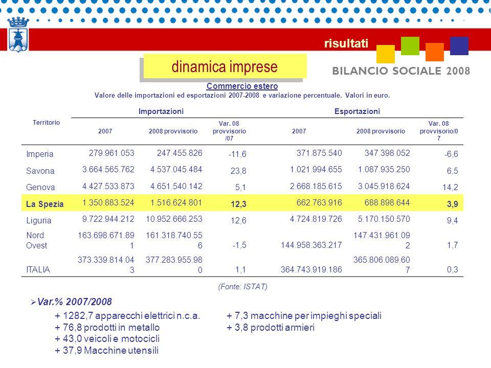 BILANCIO SOCIALE 2008 risultati dinamica imprese Commercio estero Valore delle importazioni ed esportazioni 2007-2008 e variazione percentuale. Valori