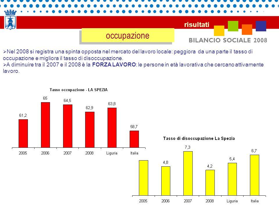 BILANCIO SOCIALE 2008 risultati occupazione Nel 2008 si registra una spinta opposta nel mercato del lavoro locale: peggiora da una parte il tasso di o