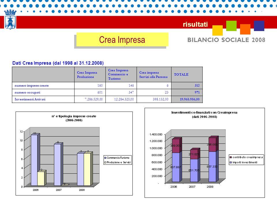 BILANCIO SOCIALE 2008 risultati Dati Crea Impresa (dal 1998 al 31.12.2008) Crea Impresa Produzione Crea Impresa Commercio e Turismo Crea impresa Servi