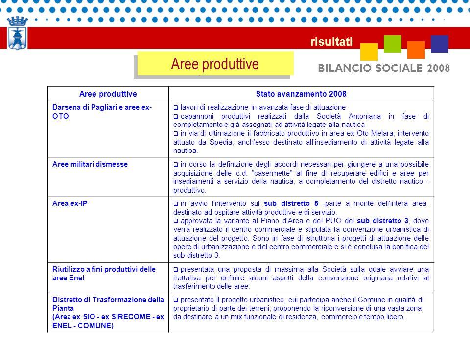 BILANCIO SOCIALE 2008 risultati Aree produttive Stato avanzamento 2008 Darsena di Pagliari e aree ex- OTO lavori di realizzazione in avanzata fase di
