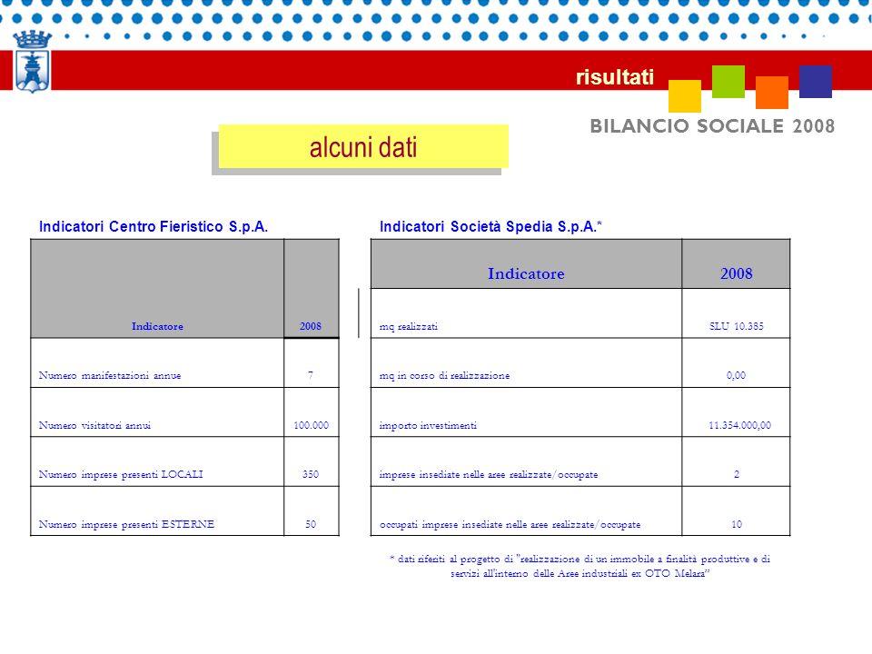 BILANCIO SOCIALE 2008 risultati Indicatori Società Spedia S.p.A.* Indicatore2008 mq realizzatiSLU 10.385 mq in corso di realizzazione0,00 importo inve