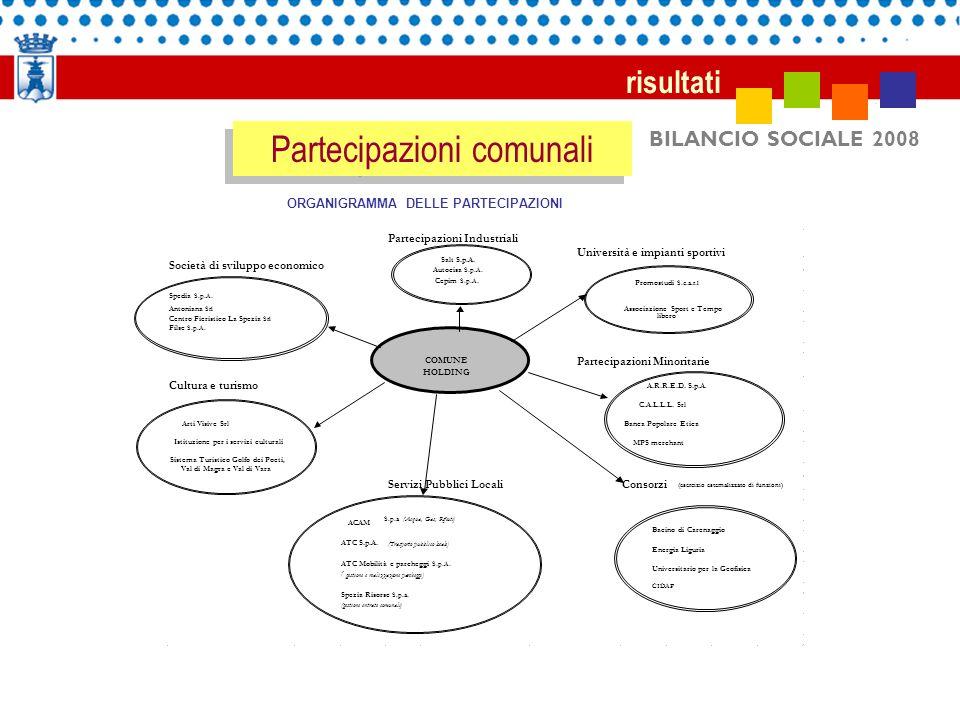BILANCIO SOCIALE 2008 risultati Partecipazioni comunali