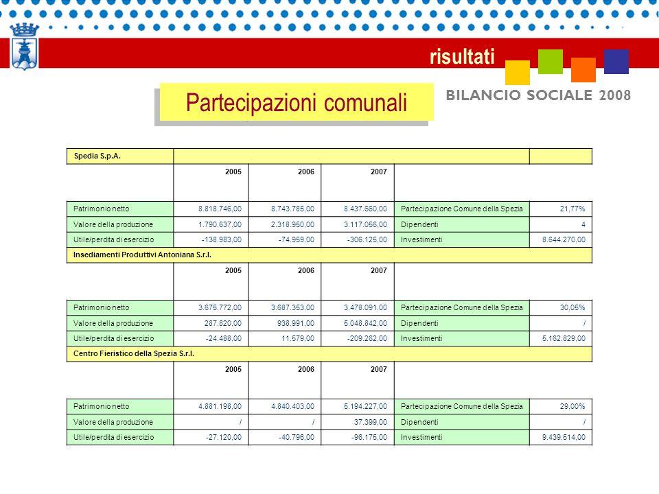BILANCIO SOCIALE 2008 risultati Partecipazioni comunali Spedia S.p.A. 200520062007 Patrimonio netto8.818.746,008.743.785,008.437.660,00Partecipazione