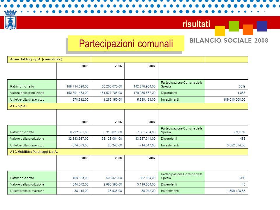 BILANCIO SOCIALE 2008 risultati Partecipazioni comunali Acam Holding S.p.A. (consolidato) 200520062007 Patrimonio netto 155.714.696,00153.206.070,0014