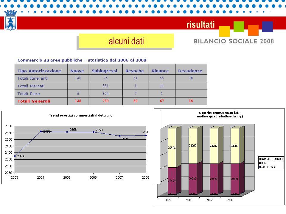 BILANCIO SOCIALE 2008 risultati alcuni dati Commercio su aree pubbliche - statistica dal 2006 al 2008 Tipo AutorizzazioneNuoveSubingressiRevocheRinunc