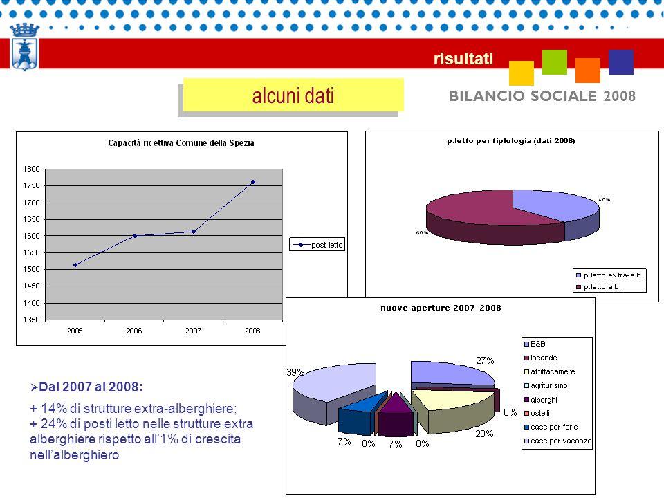 BILANCIO SOCIALE 2008 alcuni dati risultati Dal 2007 al 2008: + 14% di strutture extra-alberghiere; + 24% di posti letto nelle strutture extra albergh