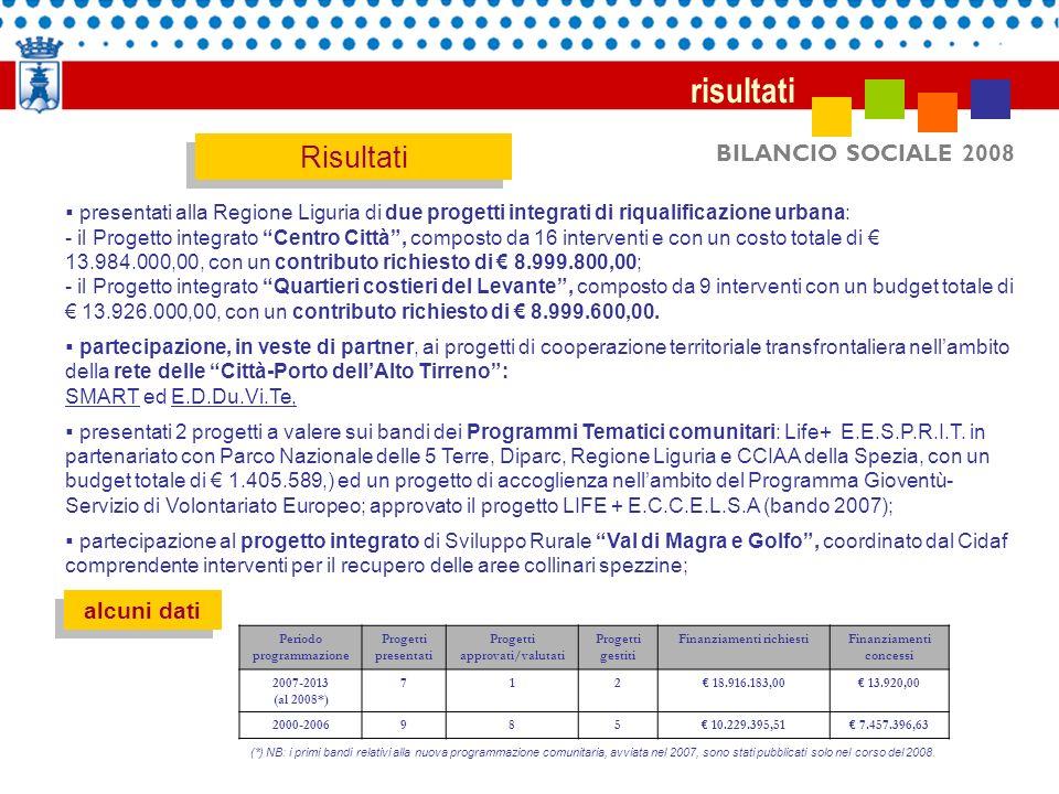 BILANCIO SOCIALE 2008 risultati Risultati presentati alla Regione Liguria di due progetti integrati di riqualificazione urbana: - il Progetto integrat
