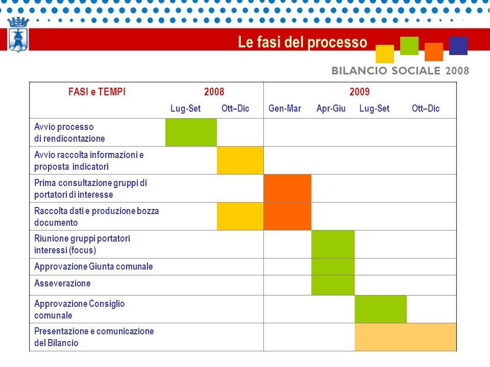 BILANCIO SOCIALE 2008 Le fasi del processo FASI e TEMPI20082009 Lug-SetOtt–DicGen-MarApr-GiuLug-SetOtt–Dic Avvio processo di rendicontazione Avvio rac