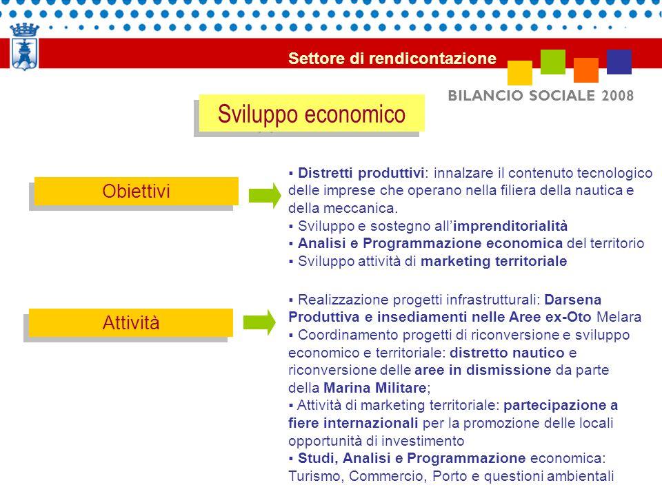 BILANCIO SOCIALE 2008 Sviluppo economico Obiettivi Attività Distretti produttivi: innalzare il contenuto tecnologico delle imprese che operano nella f