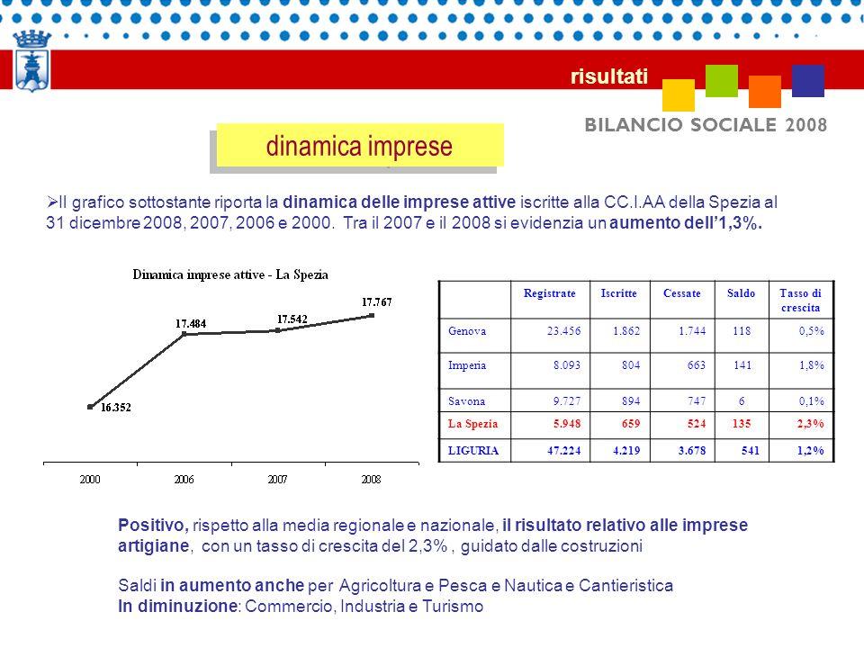 BILANCIO SOCIALE 2008 risultati dinamica imprese Il grafico sottostante riporta la dinamica delle imprese attive iscritte alla CC.I.AA della Spezia al