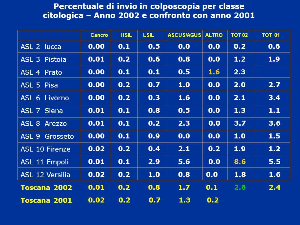 Percentuale di invio in colposcopia per classe citologica – Anno 2002 e confronto con anno 2001 ASL 2 lucca ASL 3 Pistoia ASL 4 Prato ASL 5 Pisa ASL 6
