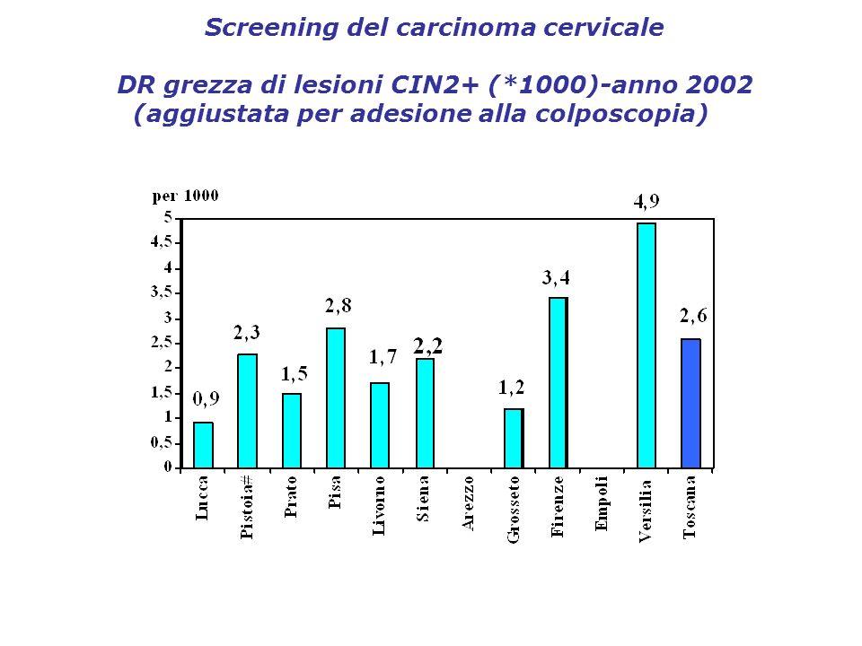 Screening del carcinoma cervicale DR grezza di lesioni CIN2+ (*1000)-anno 2002 (aggiustata per adesione alla colposcopia)