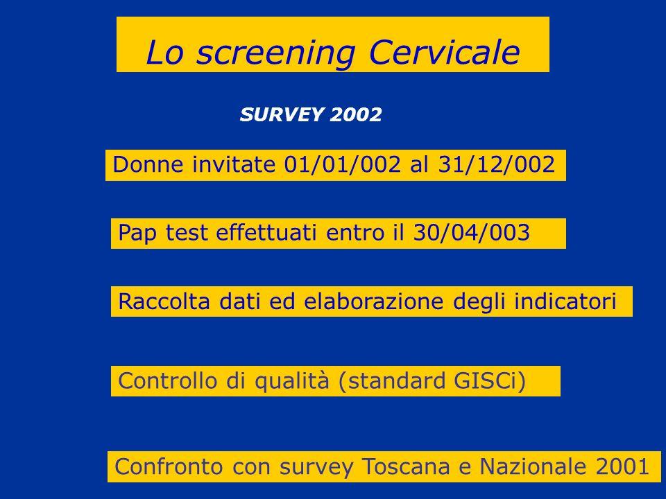 Donne invitate 01/01/002 al 31/12/002 Pap test effettuati entro il 30/04/003 Raccolta dati ed elaborazione degli indicatori Controllo di qualità (stan