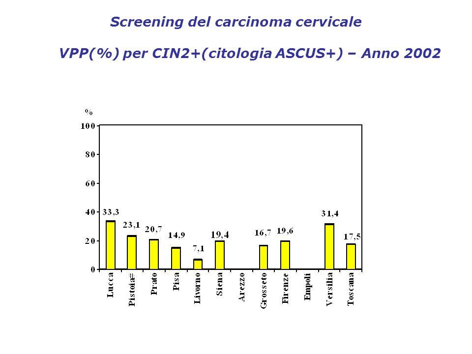 Screening del carcinoma cervicale VPP(%) per CIN2+(citologia ASCUS+) – Anno 2002