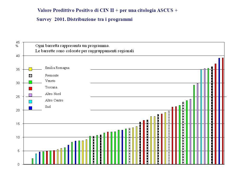 Valore Predittivo Positivo di CIN II + per una citologia ASCUS + Survey 2001. Distribuzione tra i programmi