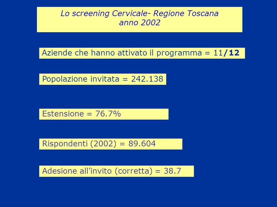 Lo screening Cervicale- Regione Toscana anno 2002 Popolazione invitata = 242.138 Estensione = 76.7% Aziende che hanno attivato il programma = 11/12 Ri