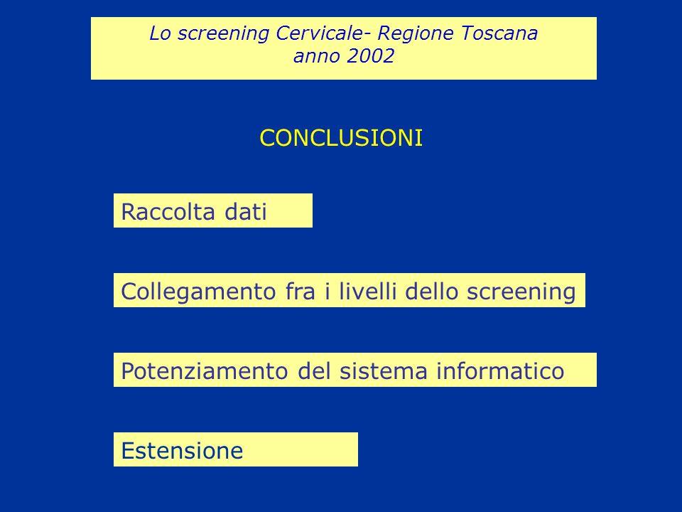 CONCLUSIONI Lo screening Cervicale- Regione Toscana anno 2002 Raccolta dati Collegamento fra i livelli dello screening Potenziamento del sistema infor