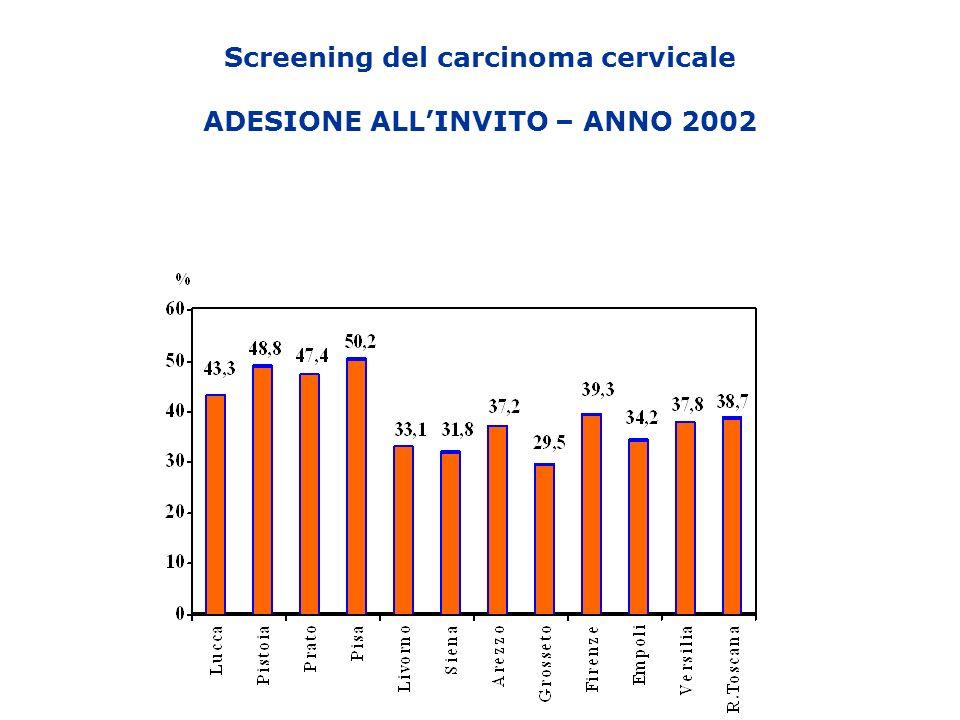 Screening del carcinoma cervicale ADESIONE ALLINVITO – ANNO 2002