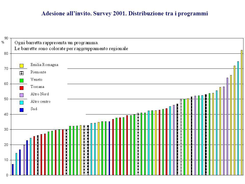 Figura 1 – Adesione percentuale allinvito. Survey su attività 2001. Distribuzione tra i programm i Adesione allinvito. Survey 2001. Distribuzione tra
