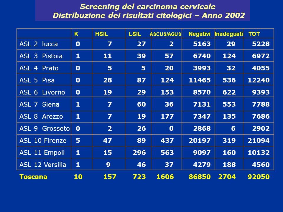Screening del carcinoma cervicale Distribuzione dei risultati citologici – Anno 2002 ASL 2 lucca ASL 3 Pistoia ASL 4 Prato ASL 5 Pisa ASL 6 Livorno AS