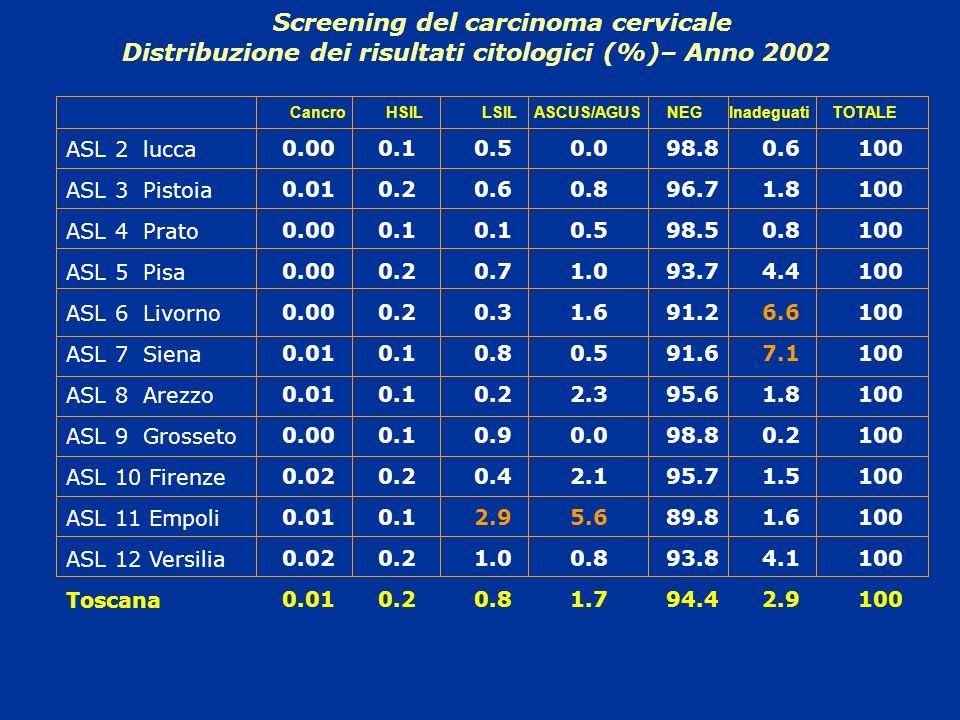 Screening del carcinoma cervicale Distribuzione dei risultati citologici (%)– Anno 2002 ASL 2 lucca ASL 3 Pistoia ASL 4 Prato ASL 5 Pisa ASL 6 Livorno