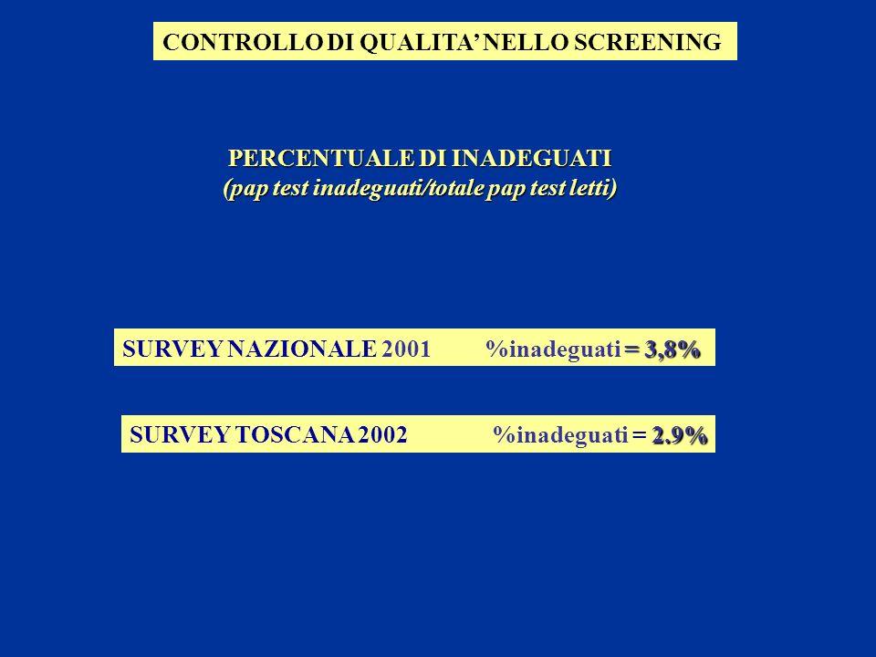 PERCENTUALE DI INADEGUATI (pap test inadeguati/totale pap test letti) CONTROLLO DI QUALITA NELLO SCREENING = 3,8% SURVEY NAZIONALE 2001 %inadeguati =
