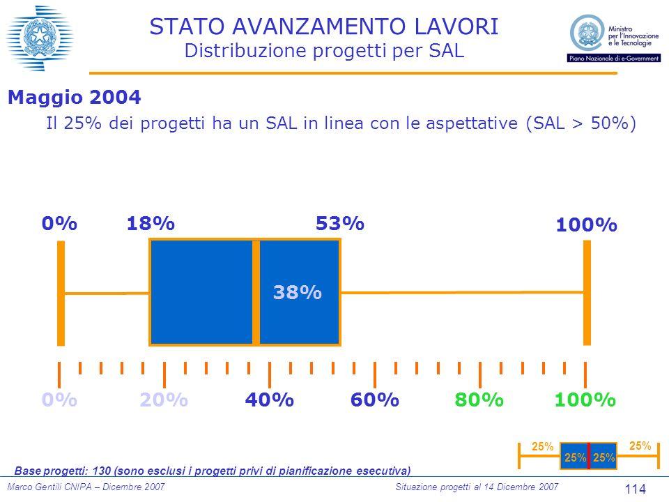 114 Marco Gentili CNIPA – Dicembre 2007Situazione progetti al 14 Dicembre 2007 STATO AVANZAMENTO LAVORI Distribuzione progetti per SAL Base progetti: 130 (sono esclusi i progetti privi di pianificazione esecutiva) 0%100%80%60%40%20% 0%18%53% 100% 38% Maggio 2004 Il 25% dei progetti ha un SAL in linea con le aspettative (SAL > 50%) 25%