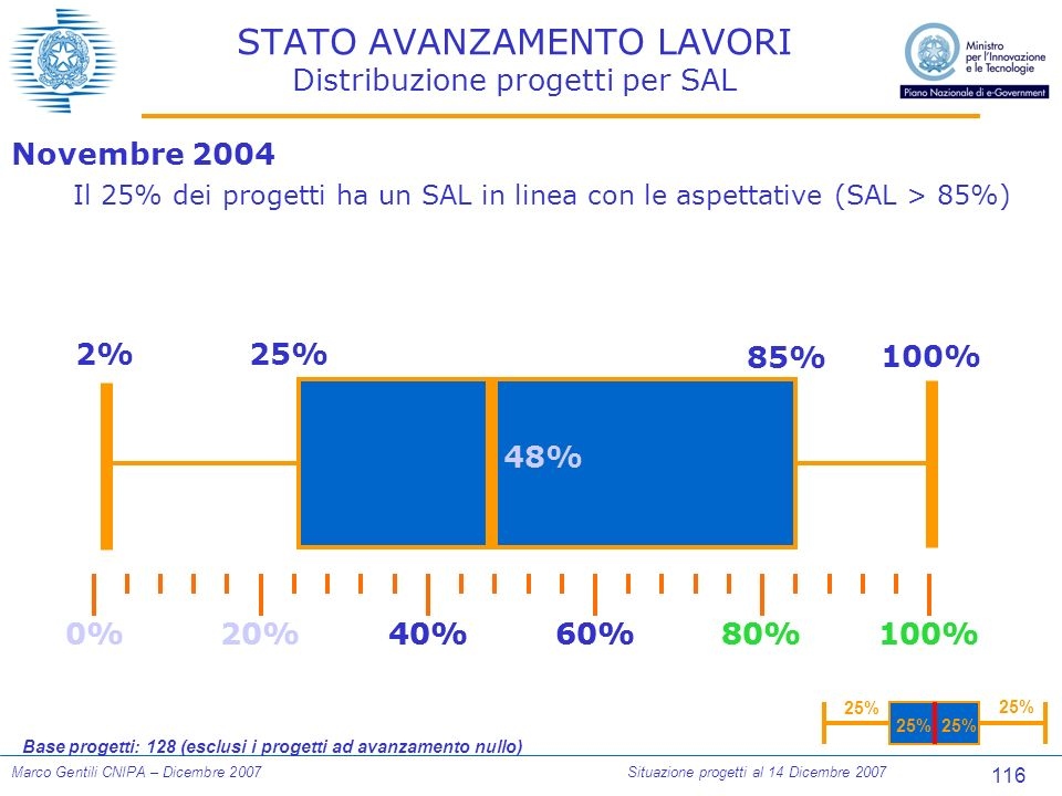 116 Marco Gentili CNIPA – Dicembre 2007Situazione progetti al 14 Dicembre 2007 STATO AVANZAMENTO LAVORI Distribuzione progetti per SAL 25% 0%100%80%60%40%20% 2%25% 100% Novembre 2004 Il 25% dei progetti ha un SAL in linea con le aspettative (SAL > 85%) Base progetti: 128 (esclusi i progetti ad avanzamento nullo) 0%100%80%60%40%20% 85% 48%