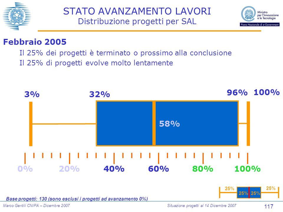 117 Marco Gentili CNIPA – Dicembre 2007Situazione progetti al 14 Dicembre 2007 STATO AVANZAMENTO LAVORI Distribuzione progetti per SAL Febbraio 2005 Il 25% dei progetti è terminato o prossimo alla conclusione Il 25% di progetti evolve molto lentamente 0%100%80%60%40%20% 3%32% 96% 100% 0%100%80%60%40%20% 25% Base progetti: 130 (sono esclusi i progetti ad avanzamento 0%) 58%
