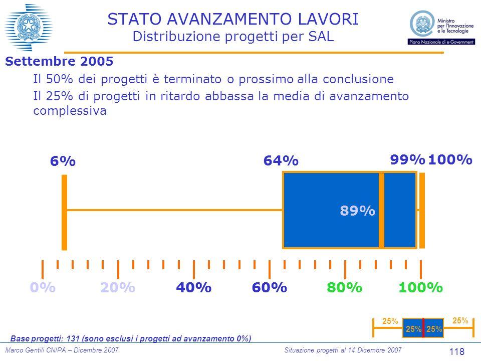118 Marco Gentili CNIPA – Dicembre 2007Situazione progetti al 14 Dicembre 2007 STATO AVANZAMENTO LAVORI Distribuzione progetti per SAL Settembre 2005 Il 50% dei progetti è terminato o prossimo alla conclusione Il 25% di progetti in ritardo abbassa la media di avanzamento complessiva 100% 25% Base progetti: 131 (sono esclusi i progetti ad avanzamento 0%) 0%100%80%60%40%20% 6% 64% 0%100%80%60%40%20% 89% 99%